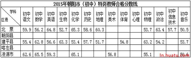 2015年朝阳市(初中)特岗教师合格分数线