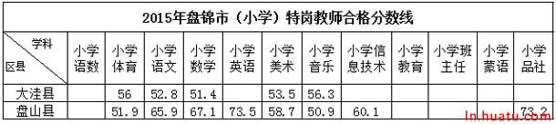 2015年盘锦市(小学)特岗教师合格分数线