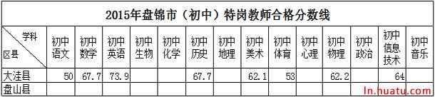2015年盘锦市(初中)特岗教师合格分数线
