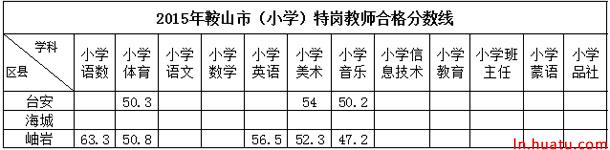 2015年鞍山市(小学)特岗教师合格分数线