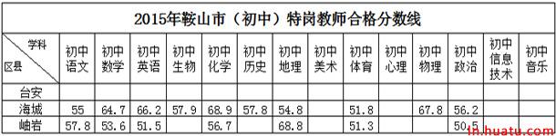 2015年鞍山市(初中)特岗教师合格分数线