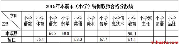 2015年本溪市(小学)特岗教师合格分数线