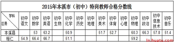 2015年本溪市(初中)特岗教师合格分数线