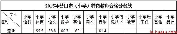 2015年营口市(小学)特岗教师合格分数线