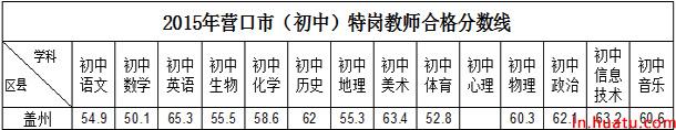 2015年营口市(初中)特岗教师合格分数线