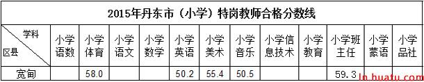 2015年丹东市(小学)特岗教师合格分数线