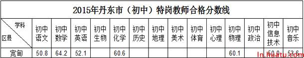 2015年丹东市(初中)特岗教师合格分数线