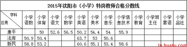 2015年沈阳市(小学)特岗教师合格分数线