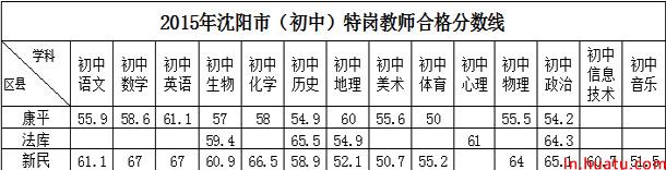 2015年沈阳市(初中)特岗教师合格分数线