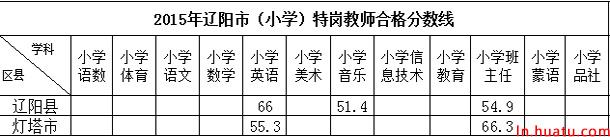 2015年辽阳市(小学)特岗教师合格分数线