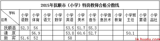 2015年抚顺市(小学)特岗教师合格分数线
