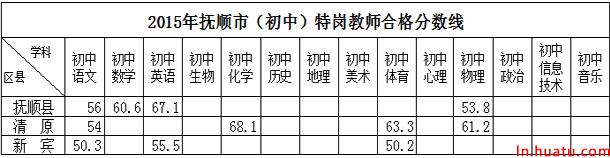 2015年抚顺市(初中)特岗教师合格分数线