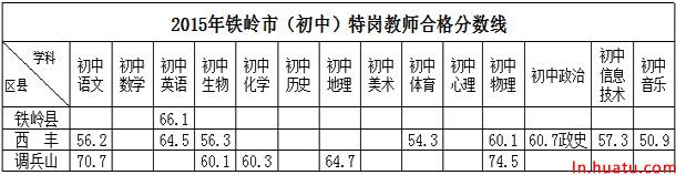 2015年铁岭市(初中)特岗教师合格分数线