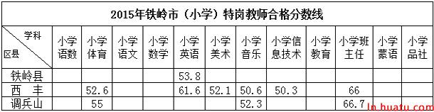 2015年铁岭市(小学)特岗教师合格分数线