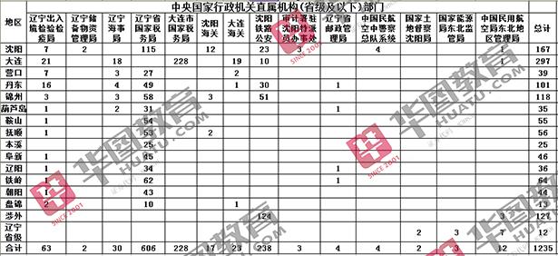 2017年国考中央国家行政机关直属机构(辽宁省级及以下)部门