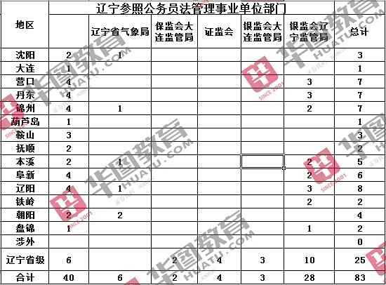 2017年国考辽宁地区参照公务员法管理事业单位部门