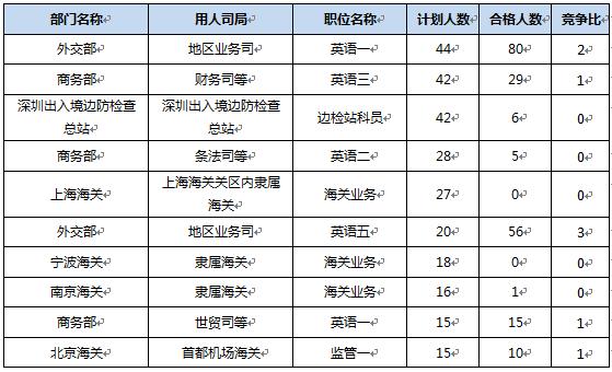 2010-2017年首日报名数据表