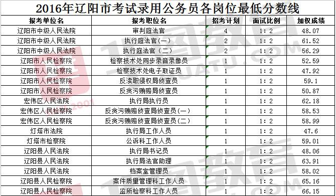 2016辽宁省公务员考试辽阳地区各岗位最低进面分数线