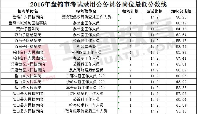 2016辽宁省公务员考试盘锦地区各岗位最低进面分数线